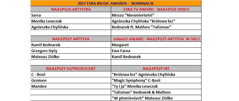 EMA_2017_nominowani_www.jpg